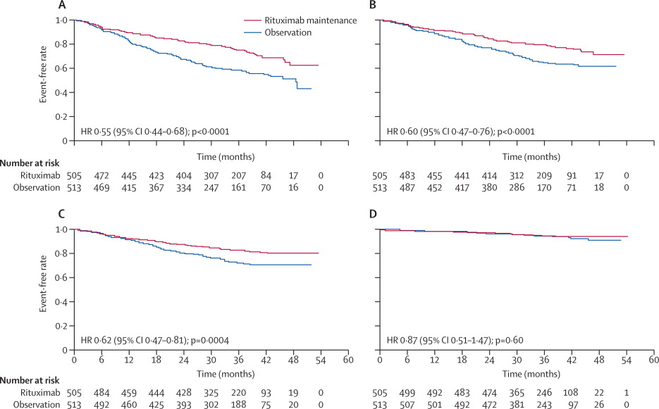 Rituximab maintenance for 2 years in patients with high
